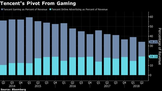 Tencent Slump Shows What Happens When Beijing Flips the Switch