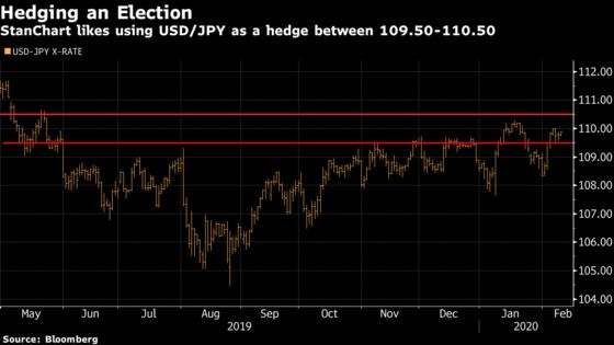 Hedge U.S. Election Risk by Buying Yen, Standard Chartered Says