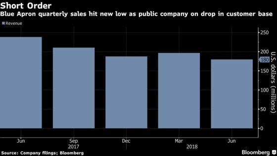 Blue Apron Shares Tumble on Decline in Revenue, Customers