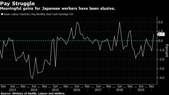 Japan's Labor Unions Get Smallest Pay Raise in Seven Years