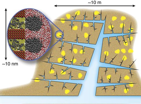 Fracking, up close: Tiny gas deposits (yellow) are distributed throughout shale rock (tan). Explosives break up the rock and water (blue) washes out the gas molecules. A new study suggests CO2 may do water's job better.