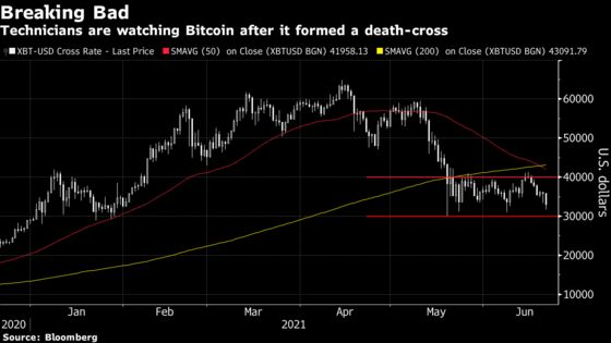 Bitcoin Forms 'Death Cross' as Selloff Shows No Sign of Reprieve