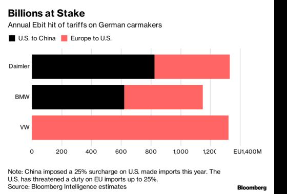 German Carmakers Jump on Potential U.S.-China Tariff Truce