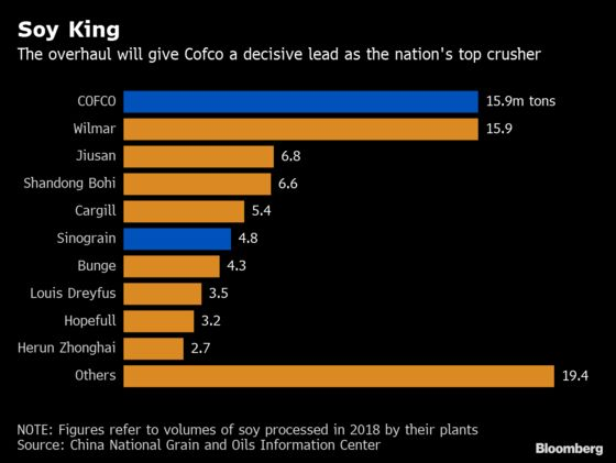 China Plans Overhaul of State Agriculture Giants