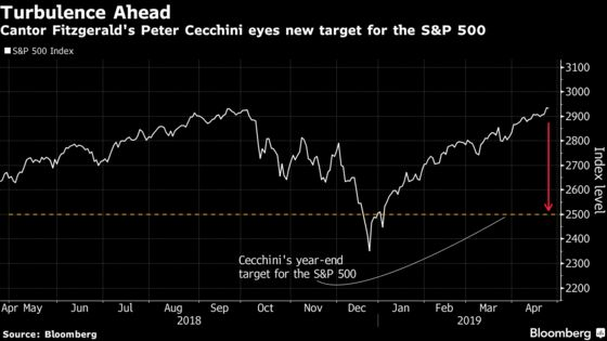 Wall Street's Biggest Bear Still Sees S&P 500 Pain. Just Not as Much