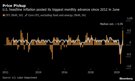 U.S. Consumer Prices Climb by Most Since 2012 on Higher Gasoline