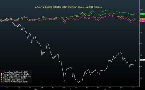 Latin American Sovereign Bonds