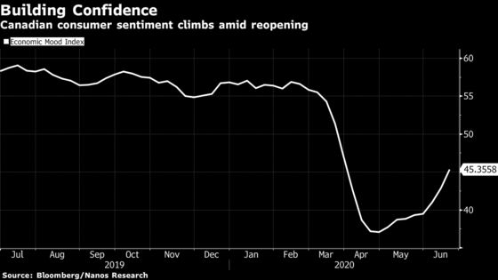 Big Jump in Canadian Confidence Bodes Well for Recovery