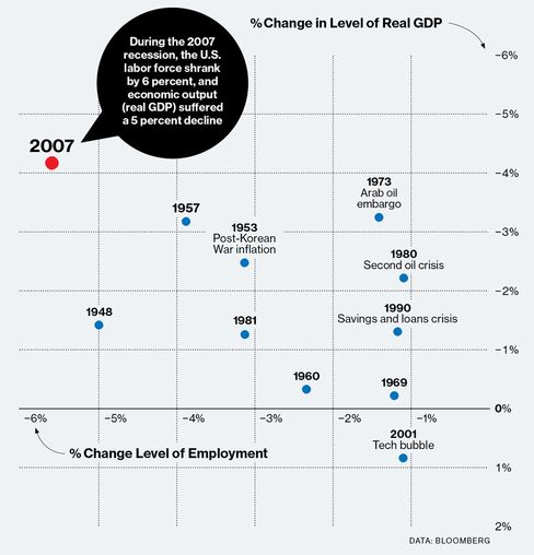 Graphing the Recession???s Impact