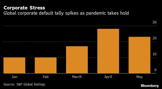 Brawls Erupt in U.S. Debt Markets After Borrowers Get Desperate