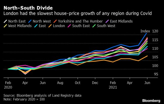 London's Housing Market Shows Hit From Home Working