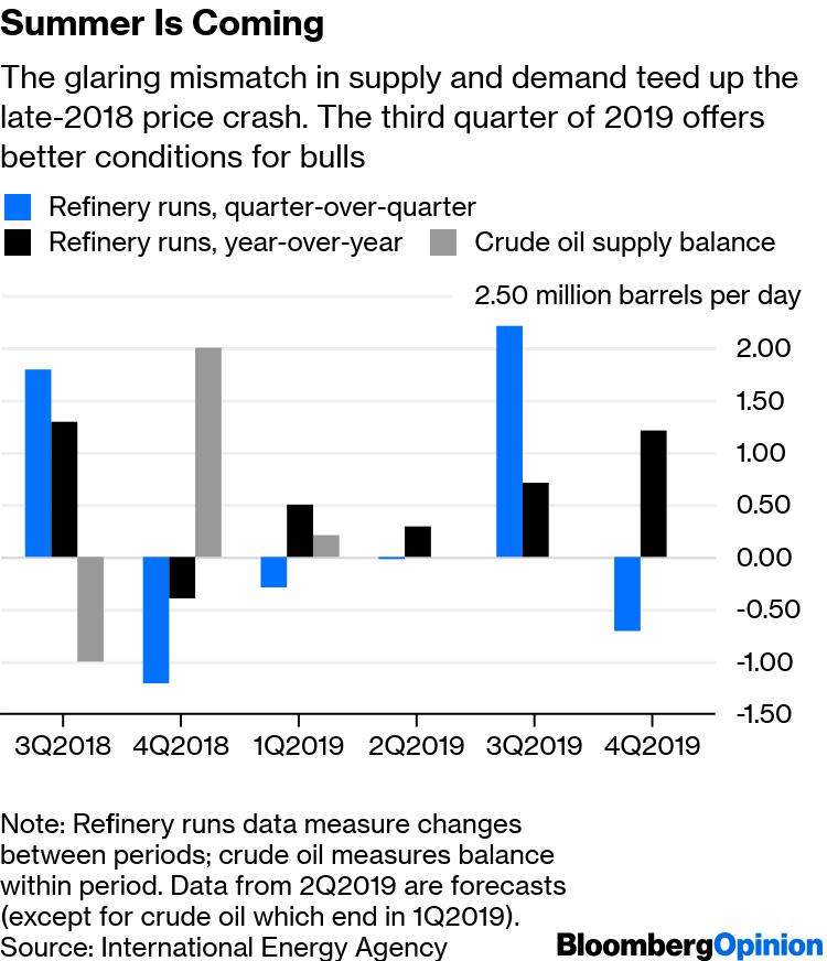 Oil Prices Calm Despite Saudi, UAE Tanker Attacks, Iran Sanctions
