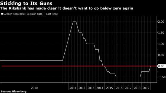 Riksbank Adds High-Grade Corporate Bonds to Crisis QE Agenda