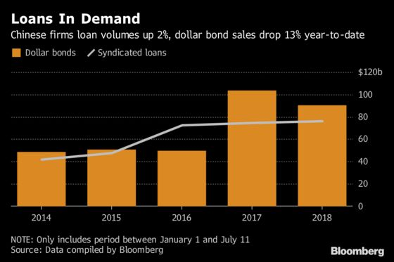 China's Junk-Rated Bond Issuers Are Finding a Haven in Loans
