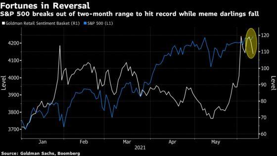 Tech Giants Lift S&P 500 to Record as Reddit Favorites Languish