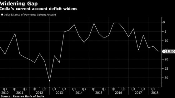 India's Current-Account Gap Widens on Yawning Trade Deficit