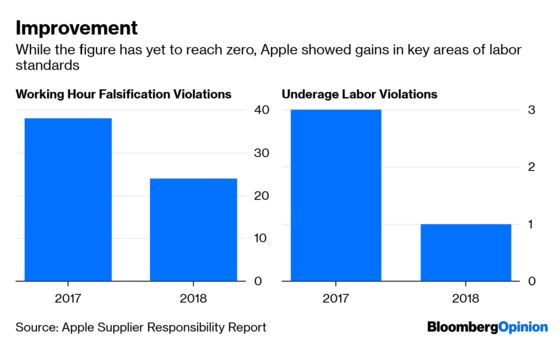 Apple Deserves Kudos for Doing Right by Workers