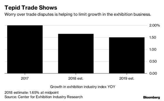 Recession Fears, China Tariffs Keeping Trade Shows on Edge