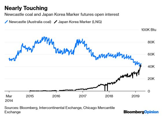 What's Next? Self-Driving Cars and Asia's LNG Market Breaks Free
