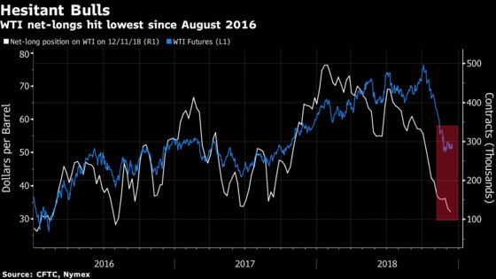 All Eyes on Saudis as Oil Bulls Cut Bets to Lowest Since 2016