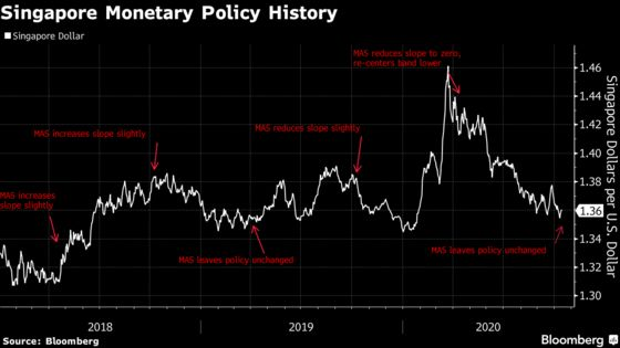 Singapore's Central Bank Sees 'Gradual and Uneven' Recovery