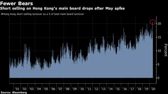 Tide Turning for Hong Kong Stocks at 50% Discount to S&P 500