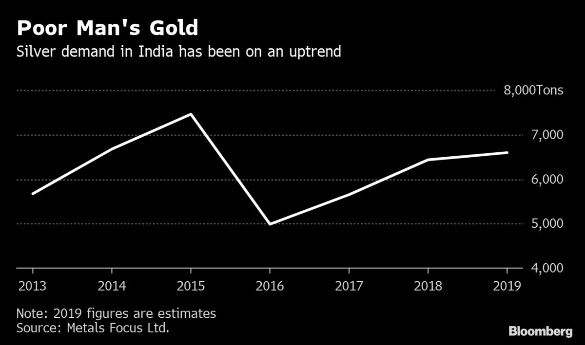 Silver demand in India set for 4-year high on farm cash