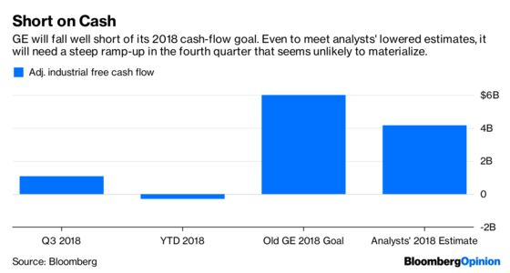 GE Downgrade Powers Up Debt Headwinds