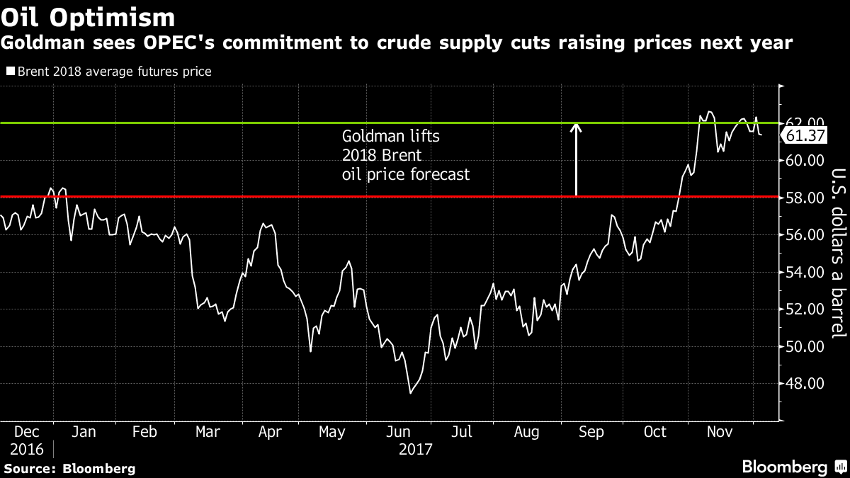 Goldman Lifts 2018 Oil Price Outlook on Strong OPEC Resolve
