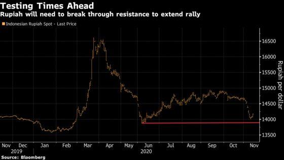 Southeast Asian Currencies Face Central Bank Hurdles This Week