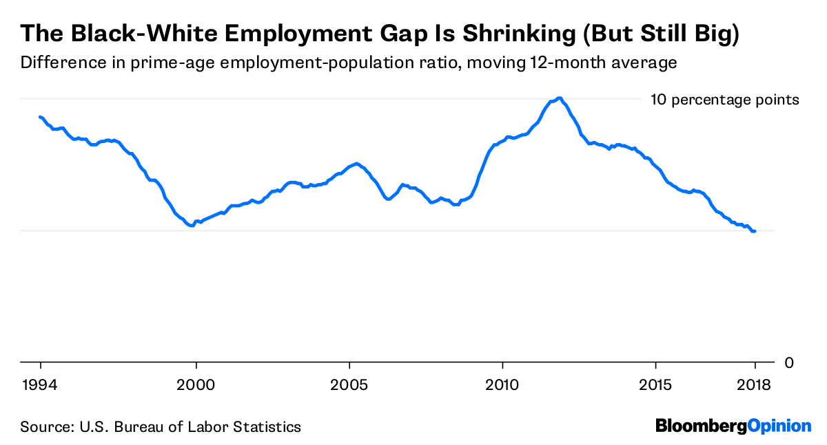 Black Unemployment Is at an All-Time Low But There's a Catch