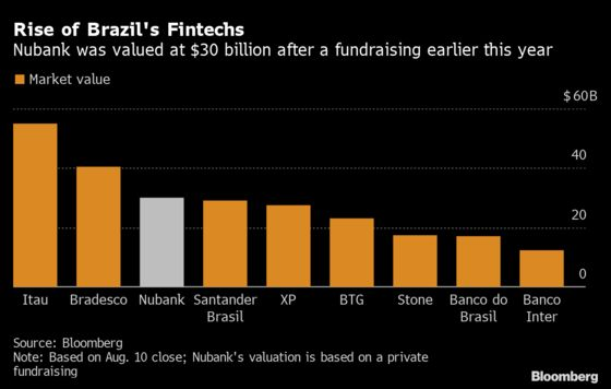 Buffett-Backed Nubank Is Said to Plan $2 Billion Nasdaq IPO