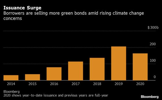 Egypt Set for Green-Bond Debut on Tuesday With $500 Million Sale