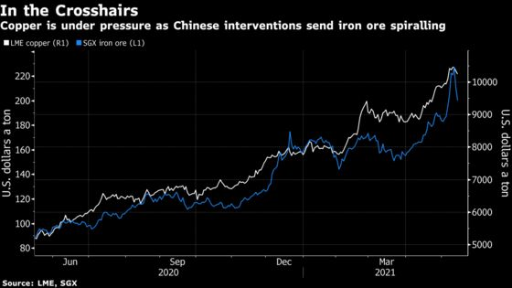 Metals Rally Falters With China Cracking Down on Steel Sector