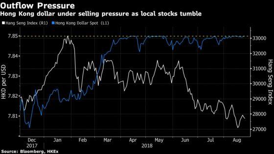 Hong Kong Intervenes Again to Defend Peg as Dollar Advances