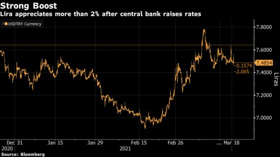 Lira Jumps as Central Bank Delivers Bigger-Than-Expected Hike