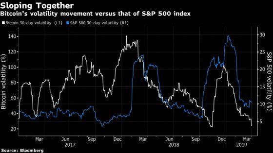 Bitcoin Climbs to Highest This Year as Volatility Recedes