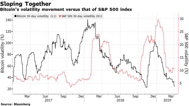 Bitcoin's volatility movement versus that of S&P 500 index