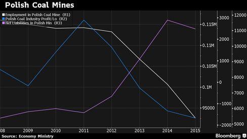Profits/losses, net liabilities and employment at Polish coal mines
