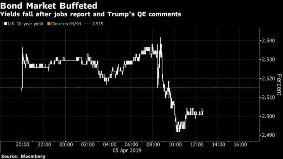Bond Traders Betting on Rate Cut Scratch Heads on Trump QE View