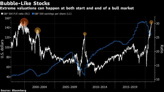 A 'Very Young' Bull Market in Stocks Is Still Minting Believers