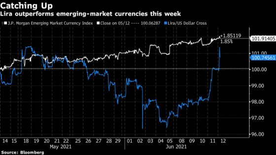 Lira Rises as Turkey's Akar Keeps Open Solution to Missile Spat