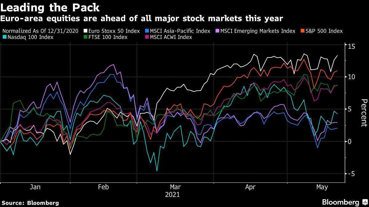 Euro-area equities are ahead of all major stock markets this year