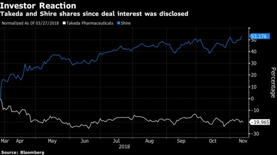 Five Things to Watch for Before Vote on $62 Billion Takeda Deal