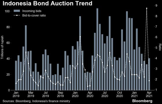 Indonesia Embraces Higher Borrowing Costs to Sell More Bonds