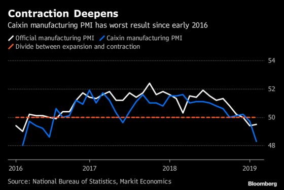 Chinese Factories Have Worst Result Since 2016, Caixin PMI Shows