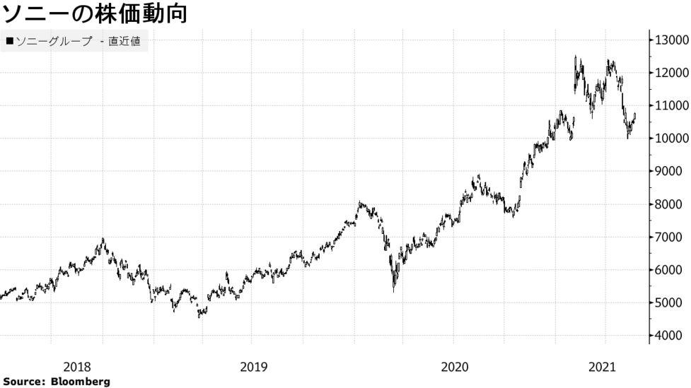 株価 ソニ 日本電産、ソニー、村田製作所…決算発表で株価急落、押し目買いを狙いたい主力銘柄は?