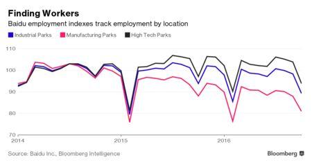 Six Billion Web Searches Bring Chinas Economy Into Focus