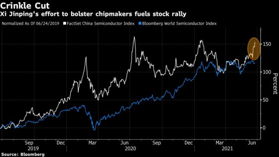 China-U.S. Rivalry Brings Promise of Innovation Investors Crave