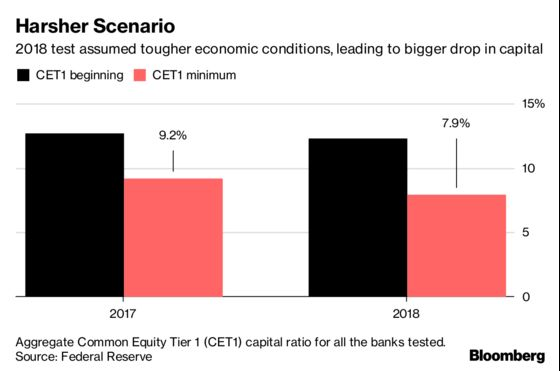 Goldman, Morgan Stanley Say Test Scores May Not Curb Payouts